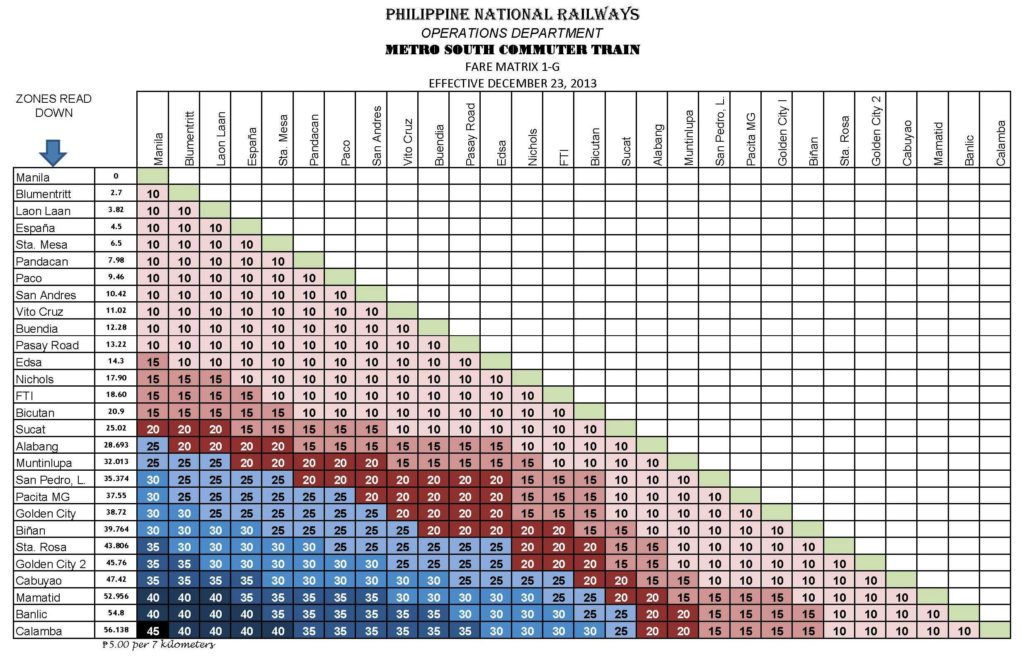PNR Fare Matrix